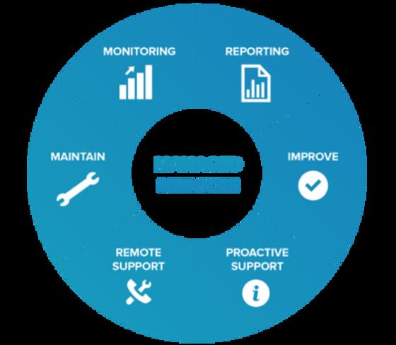 Een Online werkplek, Dé oplossing voor bedrijven met meerdere vestigingen, of medewerkers die vanuit huis werken of veel onderweg zijn!